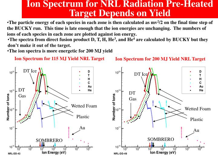 Ion Spectrum for NRL Radiation Pre-Heated Target Depends on Yield
