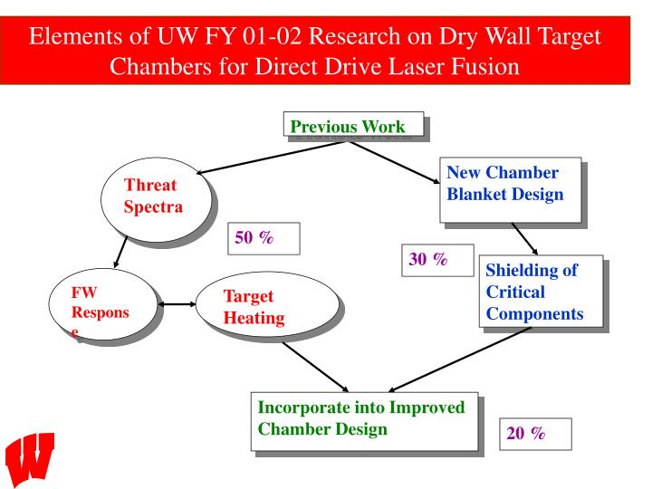 Elements of UW FY 01-02 Research on Dry Wall Target Chambers for Direct Drive Laser Fusion