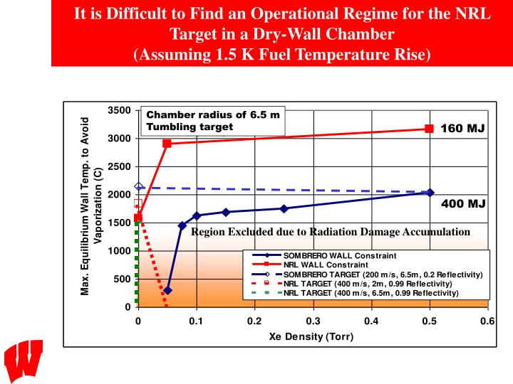 It is Difficult to Find an Operational Regime for the NRL Target in a Dry-Wall Chamber