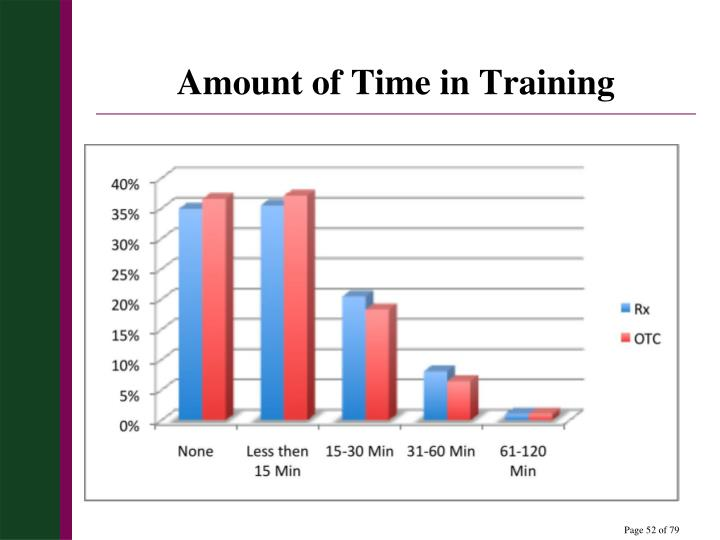 Amount of Time in Training