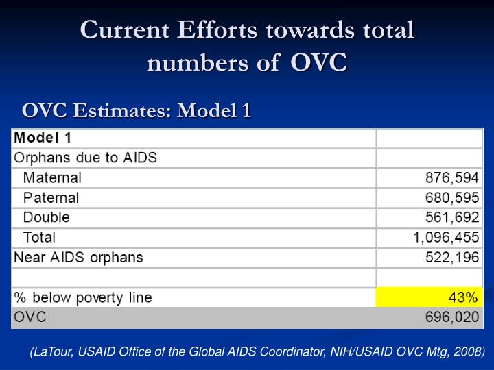 Current Efforts towards total numbers of OVC