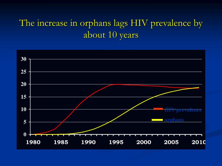 The increase in orphans lags HIV prevalence by about 10 years