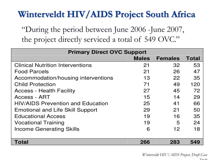 Winterveldt HIV/AIDS Project South Africa