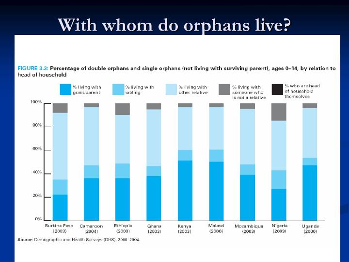 With whom do orphans live?