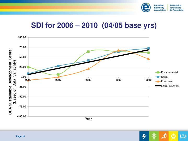 SDI for 2006 – 2010  (04/05 base yrs)