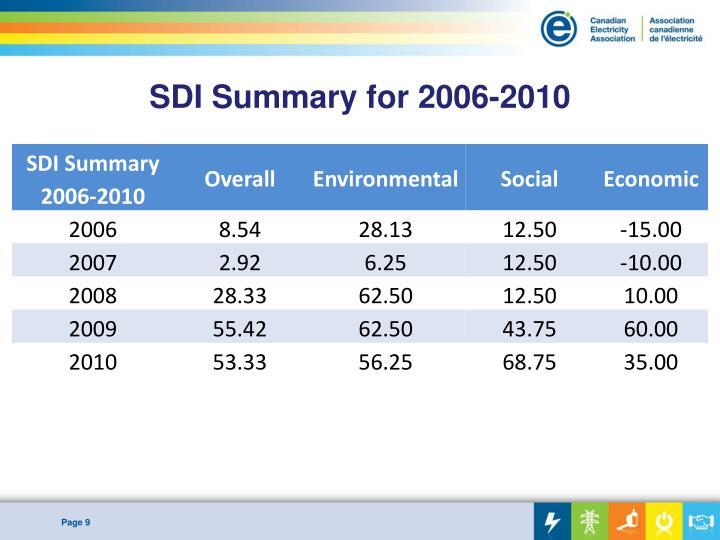 SDI Summary for 2006-2010