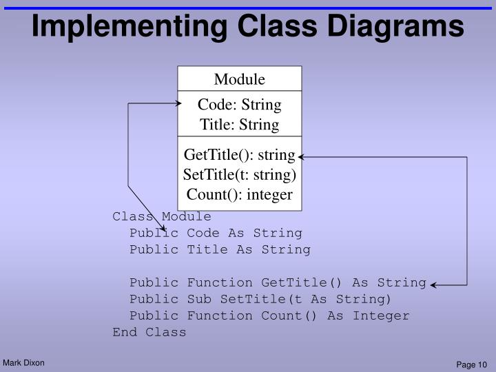 Implementing Class Diagrams