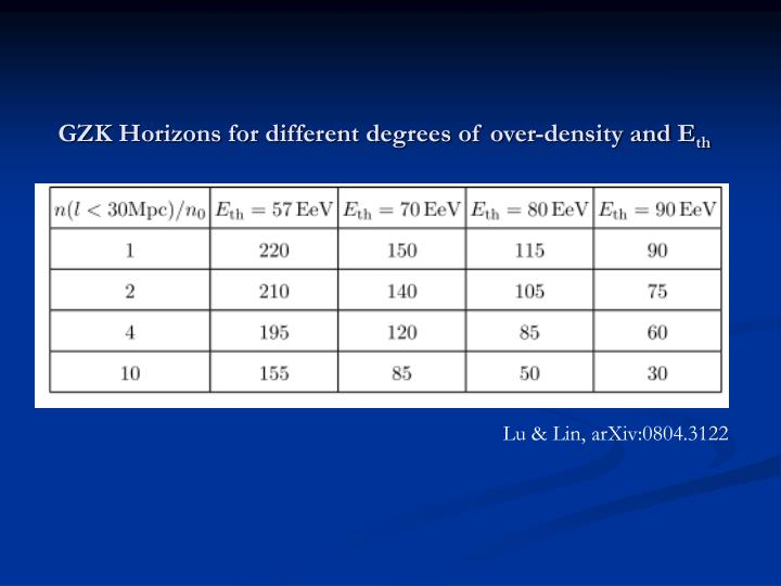GZK Horizons for different degrees of over-density and E