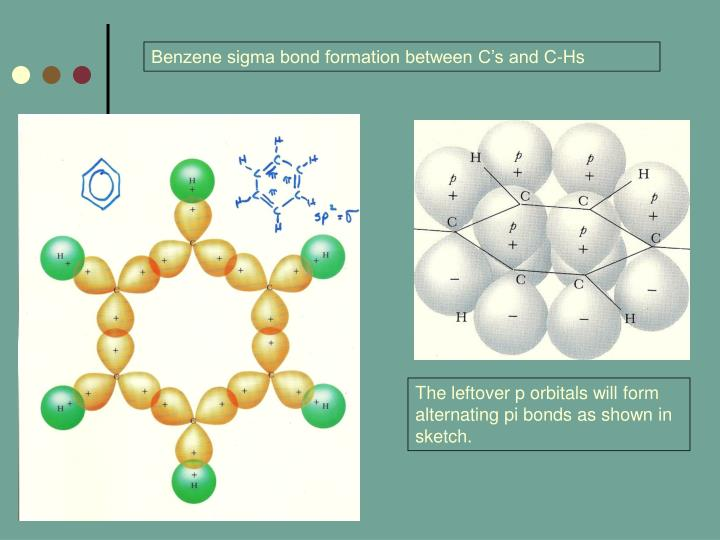 Benzene sigma bond formation between C's and C-Hs
