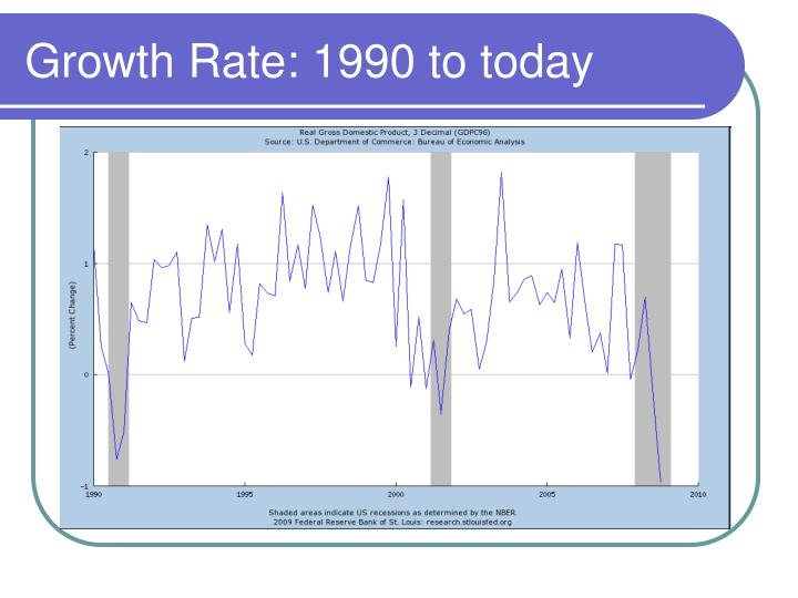 Growth Rate: 1990 to today