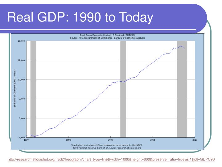 Real GDP: 1990 to Today