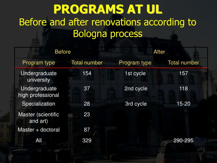Programs at ul b efore and after renovations according to bologna process