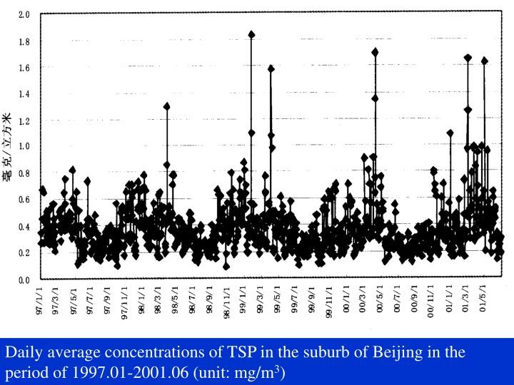 Daily average concentrations of TSP in the suburb of Beijing in the period of 1997.01-2001.06 (unit: mg/m