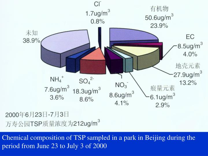 Chemical composition of TSP sampled in a park in Beijing during the period from June 23 to July 3 of 2000
