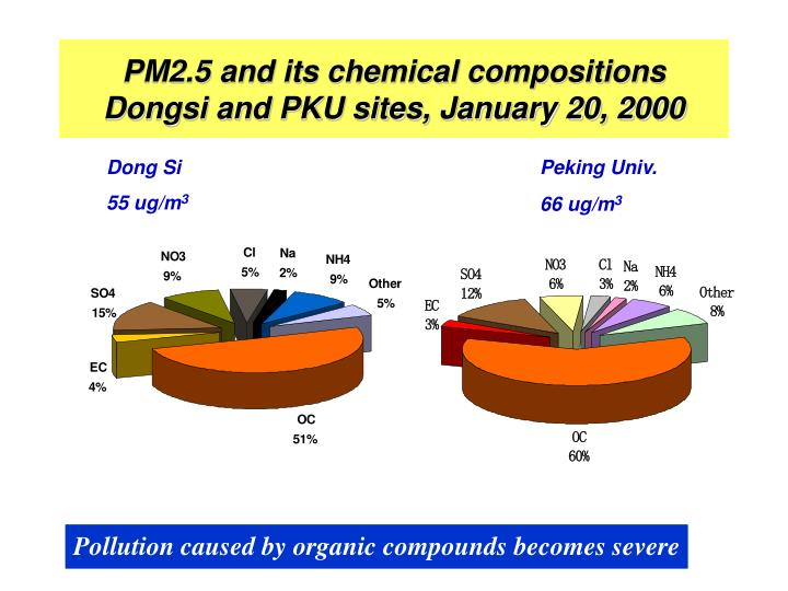 PM2.5 and its chemical compositions