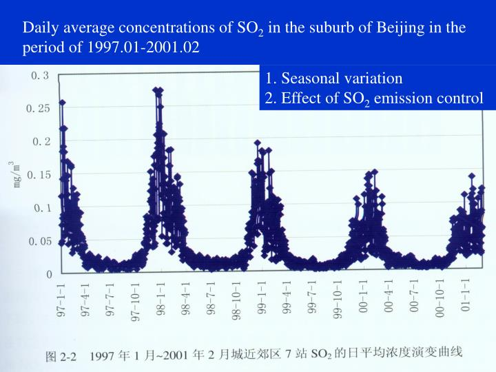 Daily average concentrations of SO