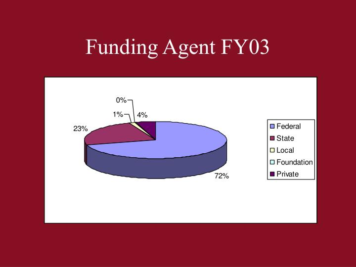 Funding Agent FY03
