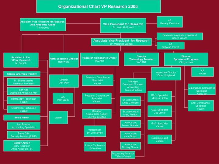 Organizational Chart VP Research 2005