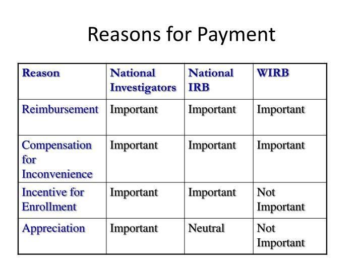Reasons for Payment