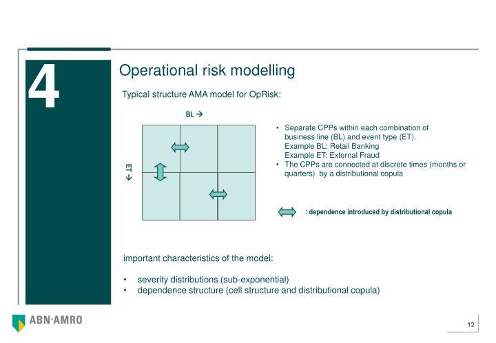 Operational risk modelling
