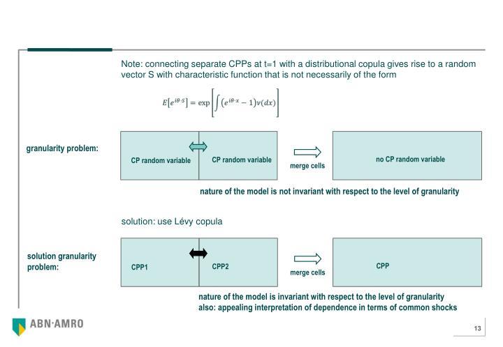 no CP random variable