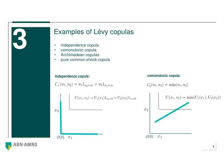 Examples of Lévy copulas