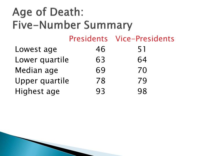 Age of Death: