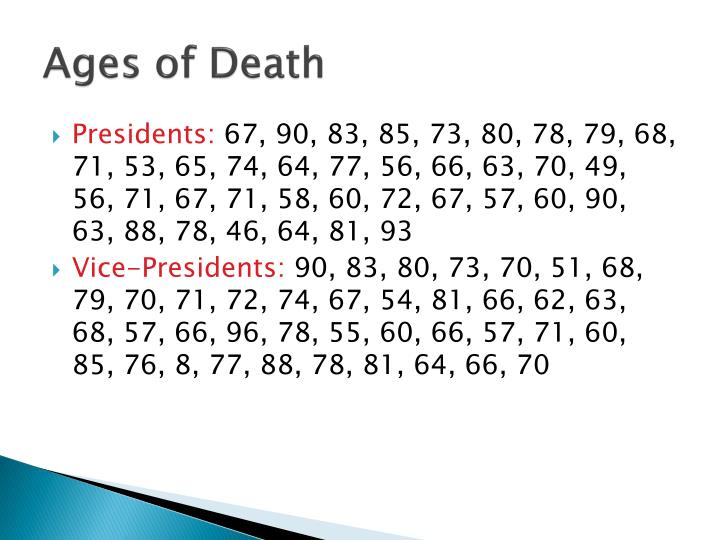 Ages of Death