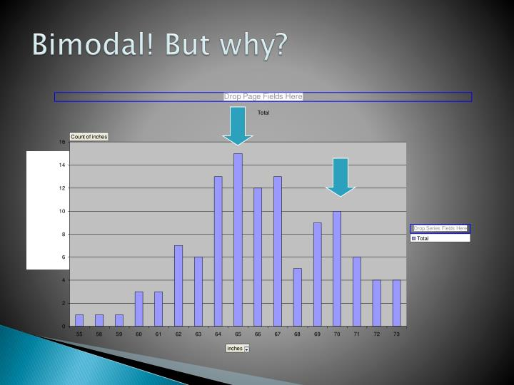 Bimodal! But why?