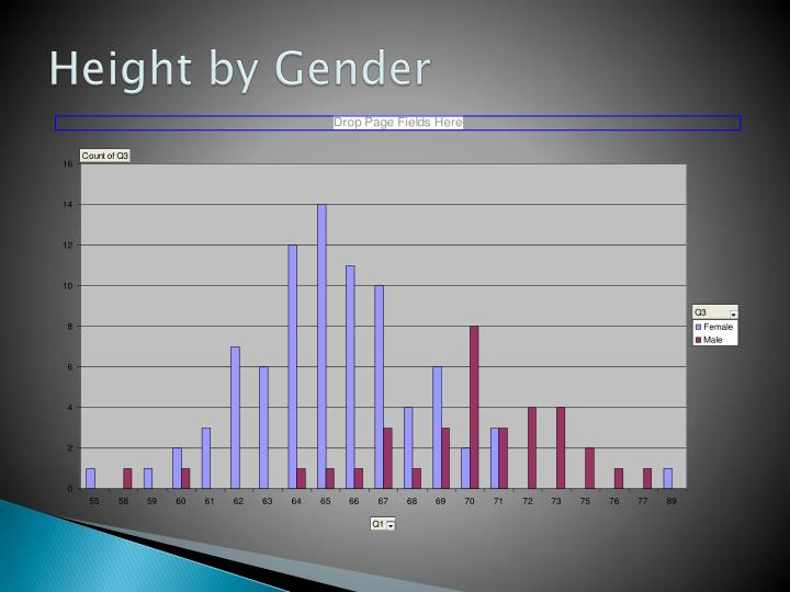 Height by Gender