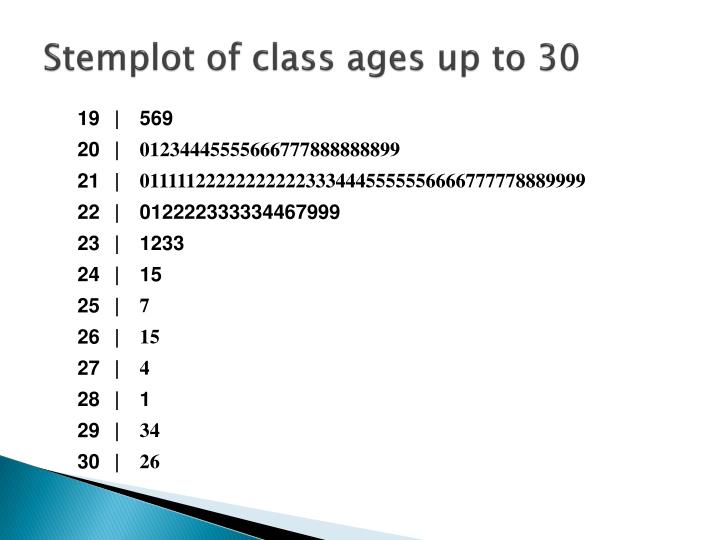 Stemplot of class ages up to 30
