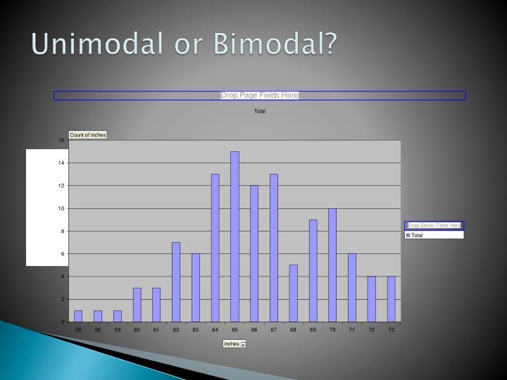 Unimodal or Bimodal?