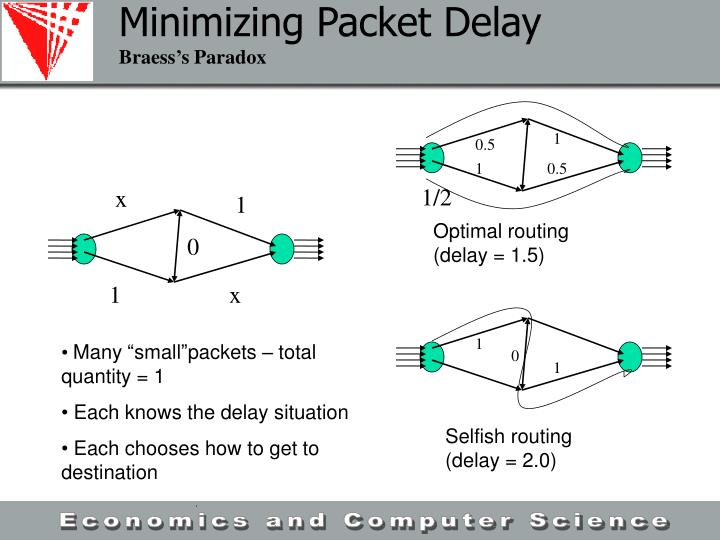Minimizing Packet Delay