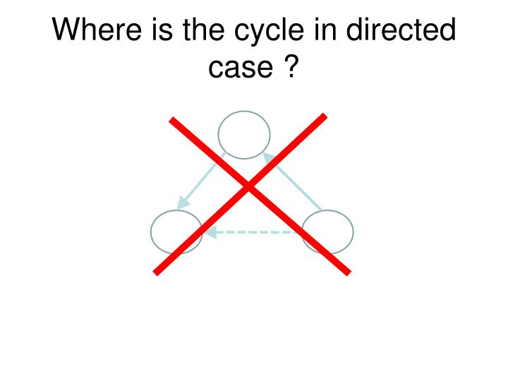 Where is the cycle in directed case ?