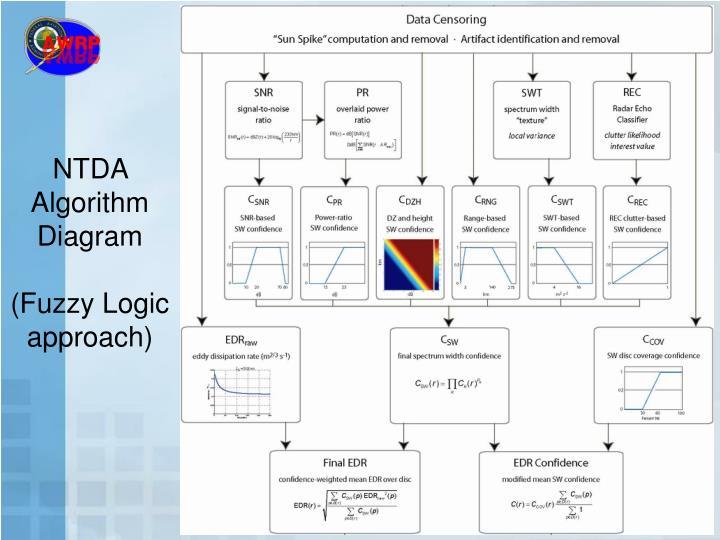 NTDA Algorithm Diagram