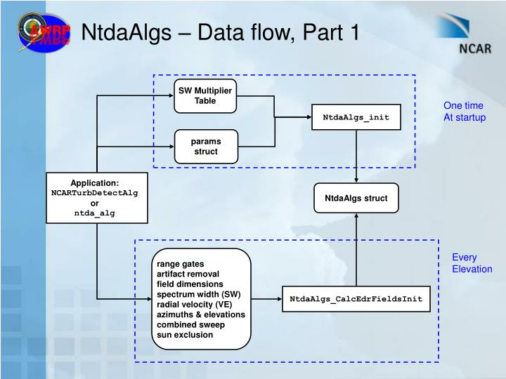 NtdaAlgs – Data flow, Part 1