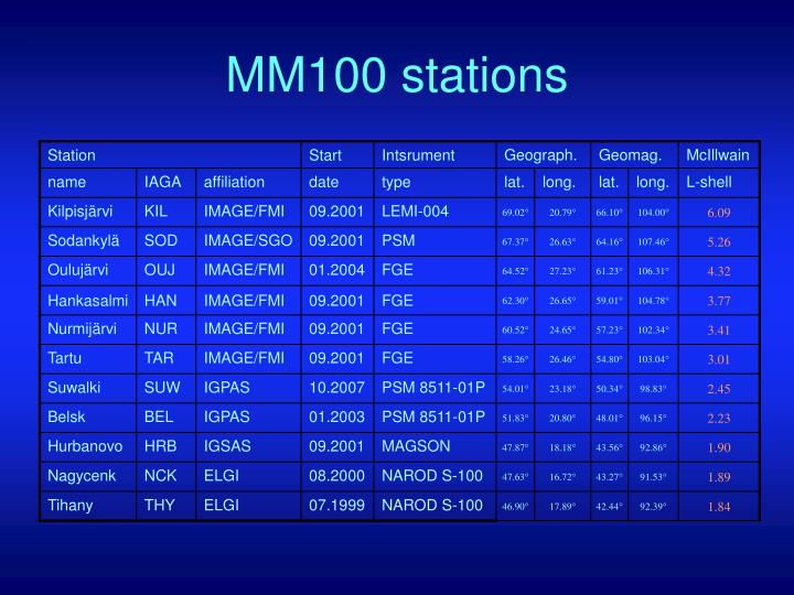 MM100 stations