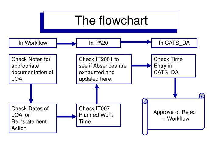 The flowchart