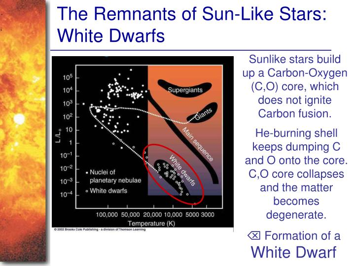 The Remnants of Sun-Like Stars: White Dwarfs