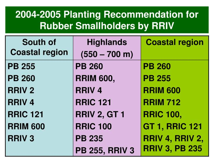 2004-2005 Planting Recommendation for Rubber Smallholders by RRIV