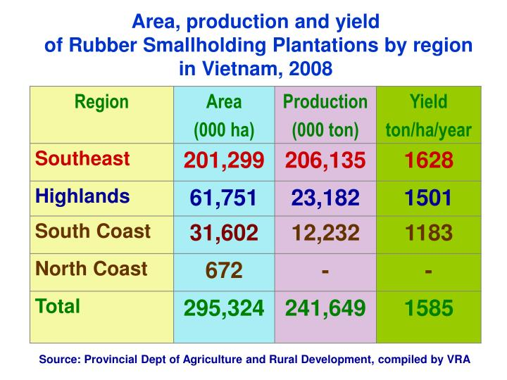 Area, production and yield