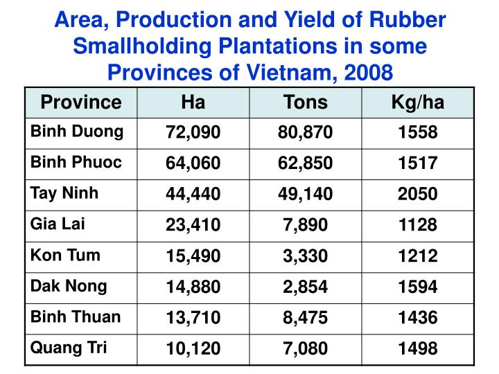 Area, Production and Yield of Rubber Smallholding Plantations in some Provinces of Vietnam, 2008