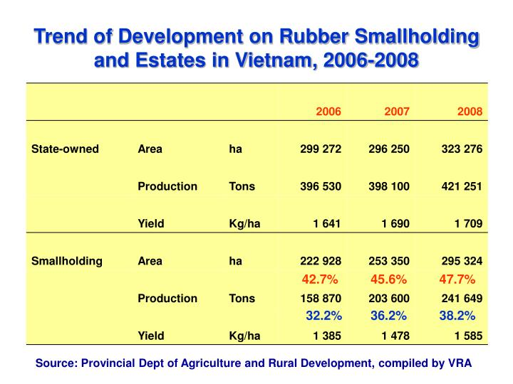 Trend of Development on Rubber Smallholding and Estates in Vietnam, 2006-2008