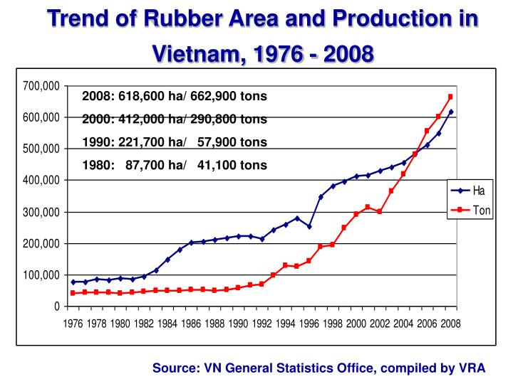 Trend of Rubber Area and Production in Vietnam, 1976 - 2008