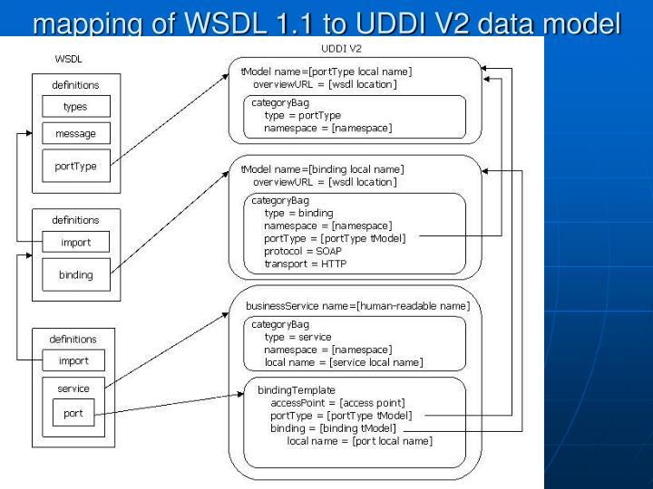 mapping of WSDL 1.1 to UDDI V2 data model