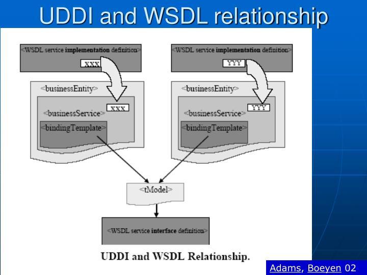UDDI and WSDL relationship