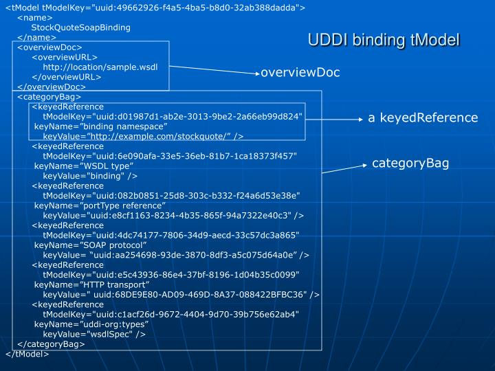 """<tModel tModelKey=""""uuid:49662926-f4a5-4ba5-b8d0-32ab388dadda"""">"""