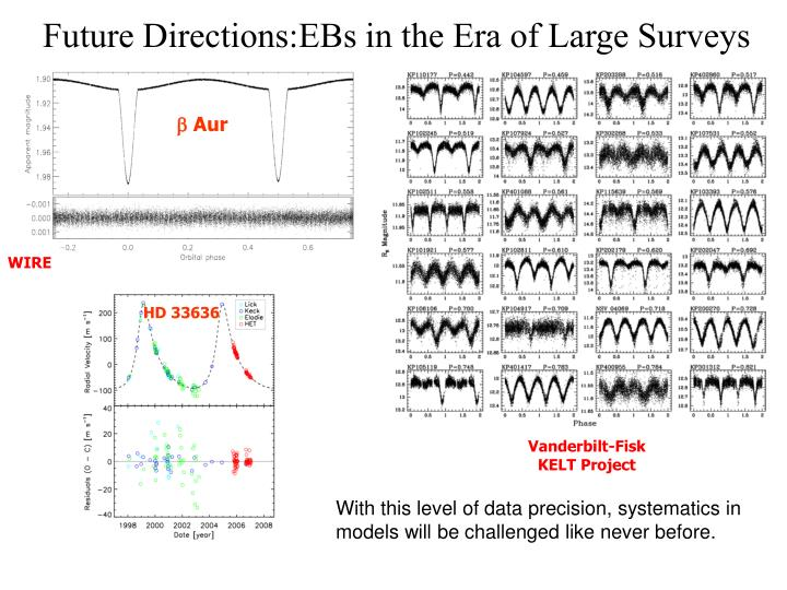 Future Directions:EBs in the Era of Large Surveys