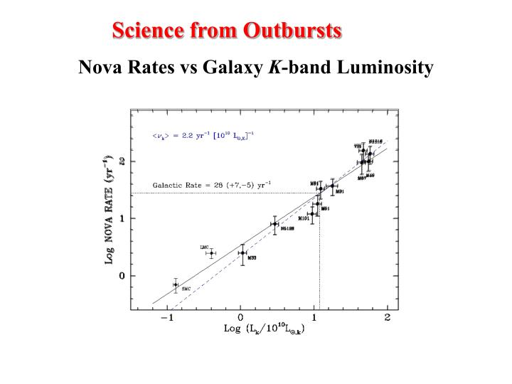 Science from Outbursts