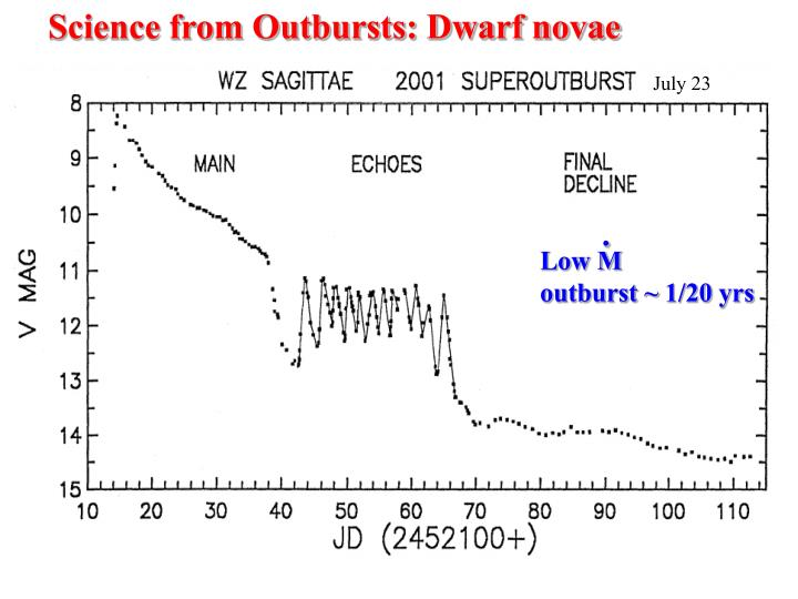 Science from Outbursts: Dwarf novae